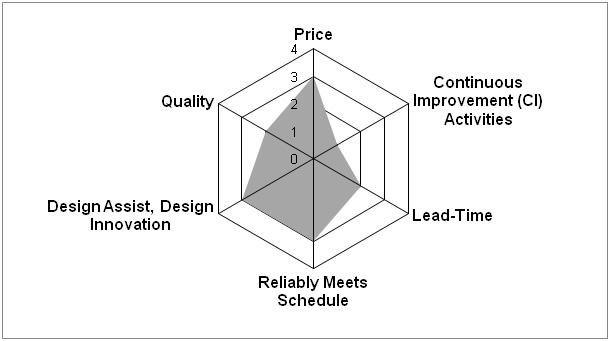 Lean Construction Sub and Supplier Measurements