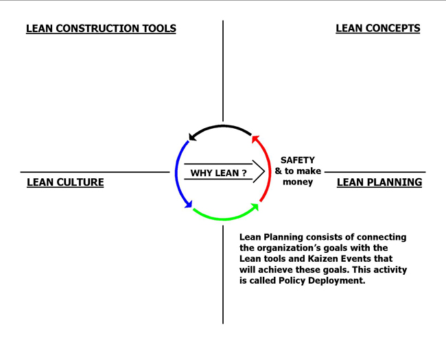 Lean Planning