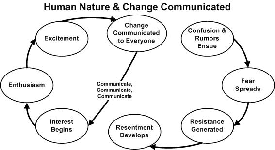 Human Nature and Communication