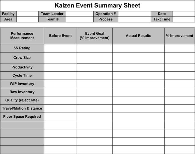 Kaizen Event Summary