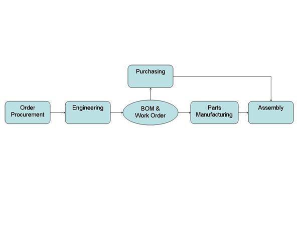 Engineered to Order Step 1