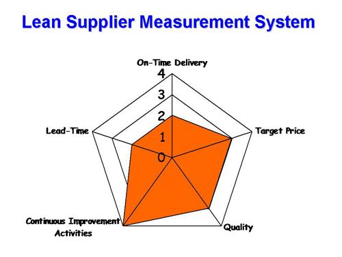 TPM Supplier Measures