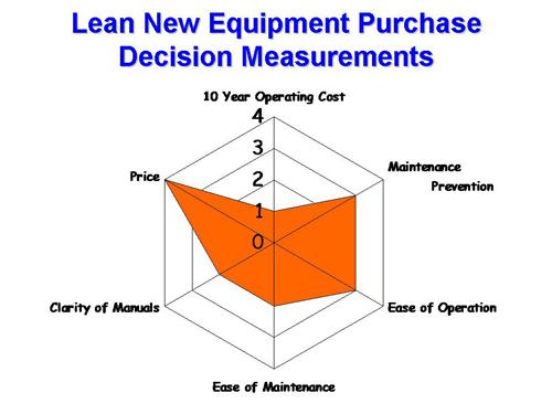 TPM Equipment Measures