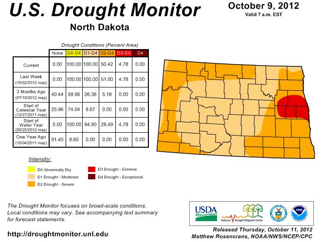 North Dakota Drought Conditions