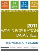 2011 World Population Data Sheet