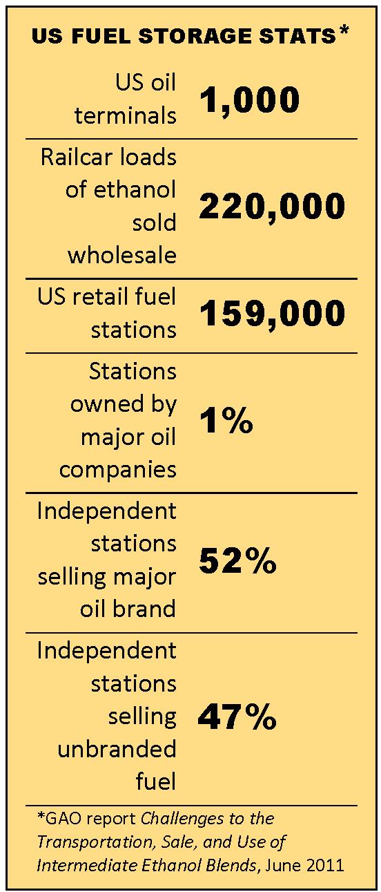 GAO stats