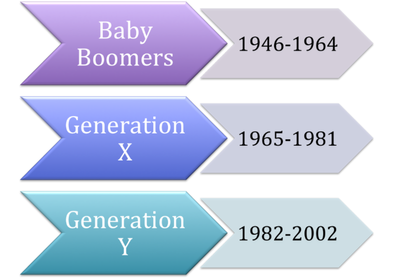 Millennials and Boomers: Don't Forget Generation X