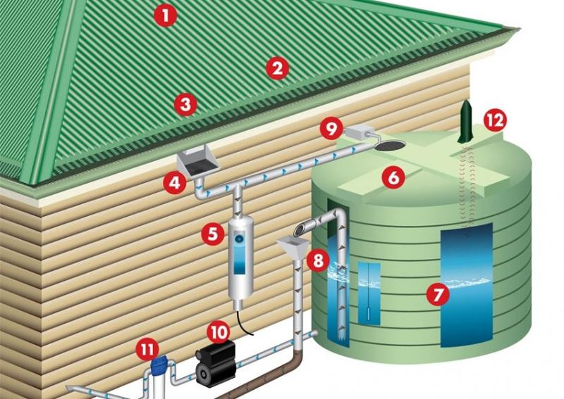 Residential Rain Water Collection Be Wise
