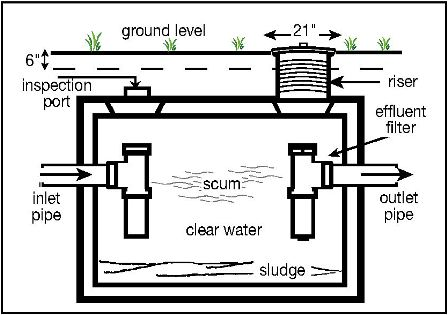 Uncovered the truth about septic tank pumping for Typical septic system