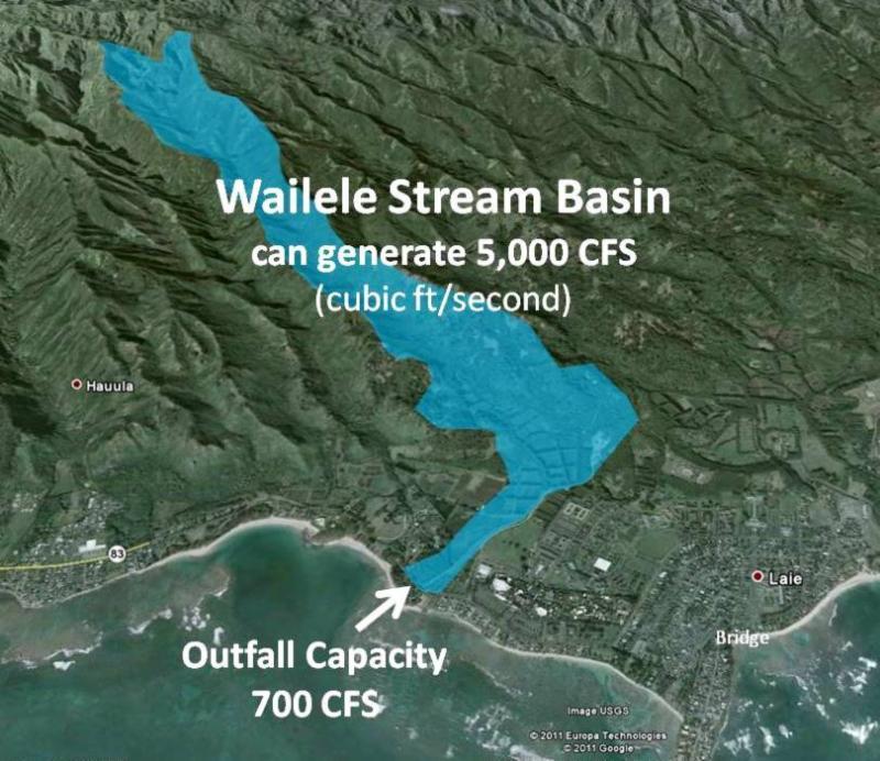 Wailele Stream CFS Graphic