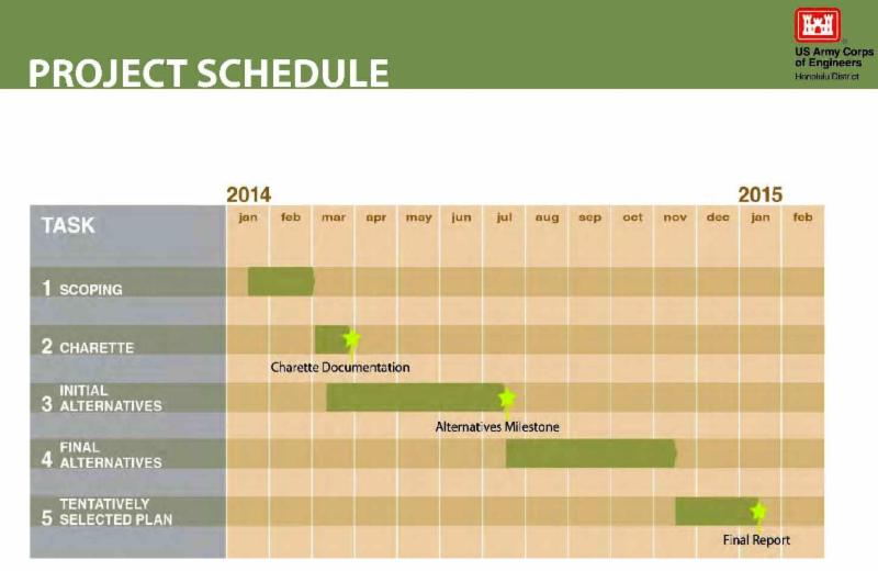 Army Corps Project Schedule