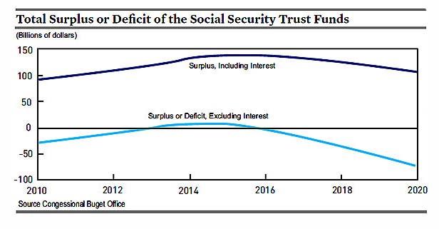 Social Security Trust Fund Ratios
