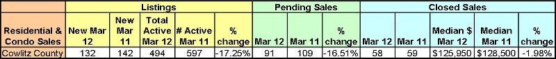 stats mar 2012