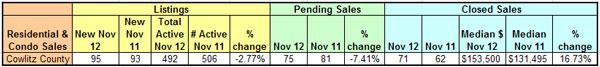 mls-stats-dec-2012