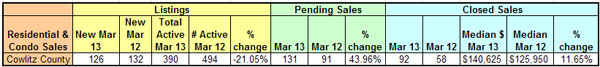 mls-stats-apr-2013