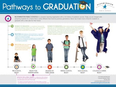 Minn Pathways to Grad
