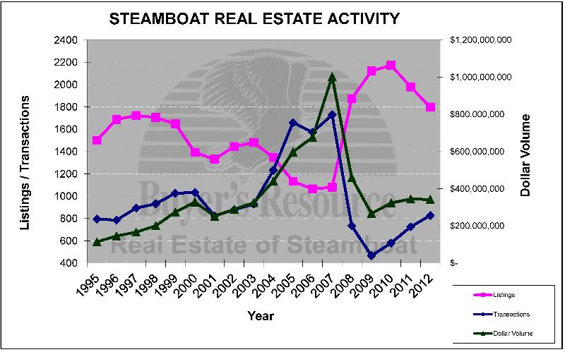 real estate activity