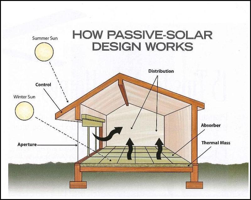 Passive solar graphic