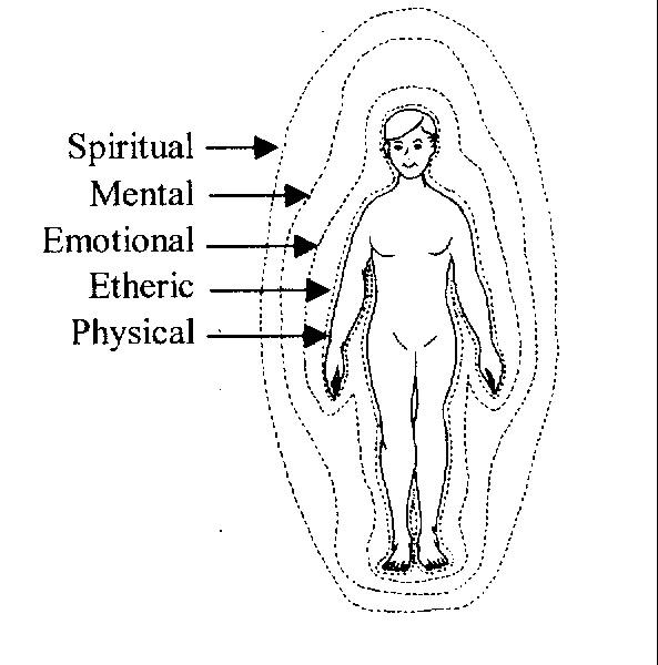 energy body
