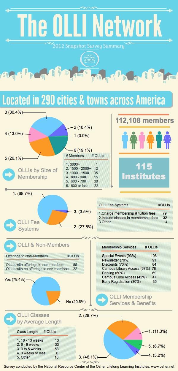 OLLI Infographic
