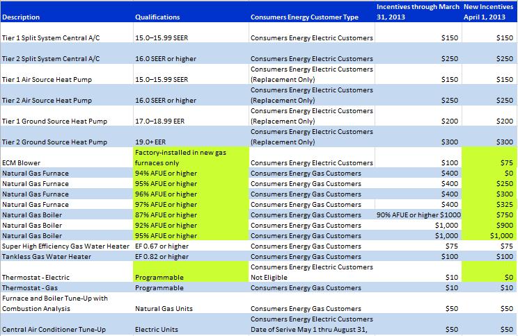 HVAC Incentive Change Schedul