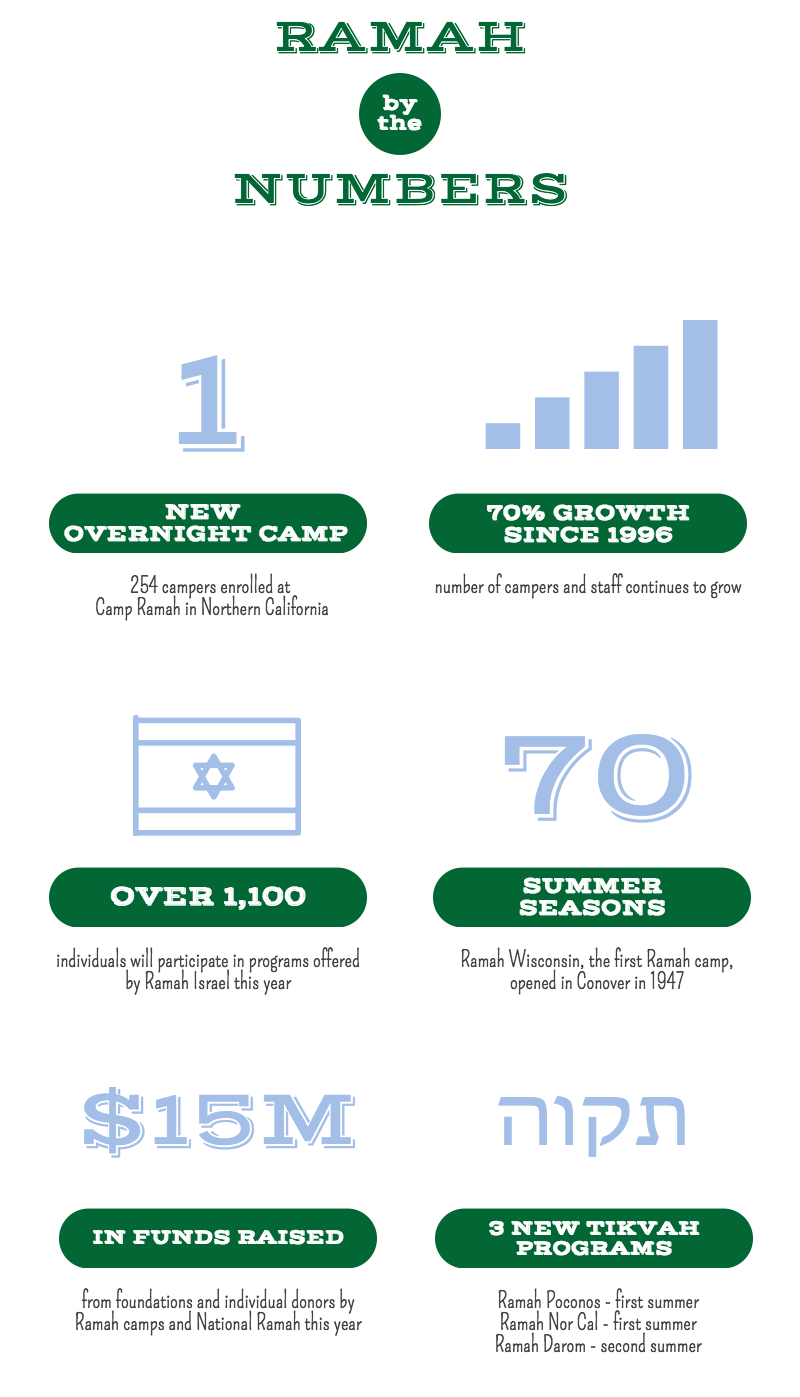 Ramah by the Numbers 2016