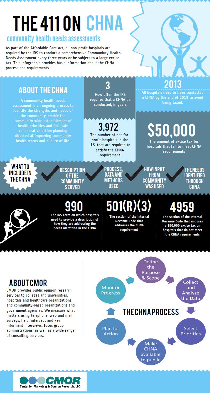 CHNA Infographic