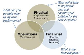 Portfolio Preservation Planning