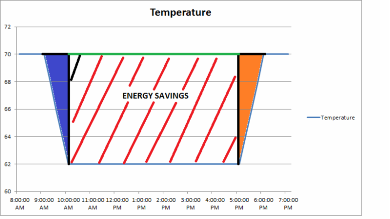 Energy Saving Ideas Part Tlj Engineering Consultants Ltd