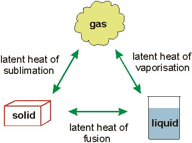 Wet Bulb or Dry Bulb Sensible vs  Latent heat  How do you