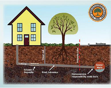 Diagram of a Sewer Lateral - Homeowner is responsible for the sewer lateral to the point where it connects to the sewer main.
