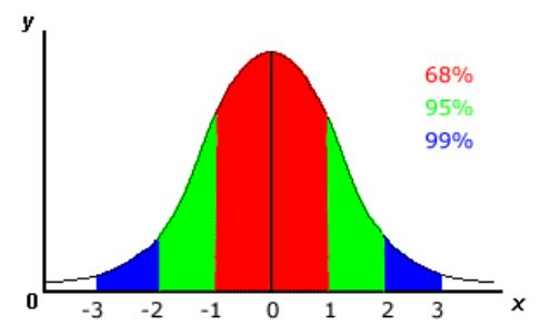 Thyroid bell curve