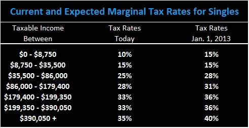 XNE Financial - Tax Rates