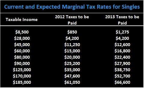 XNE Financial - Expected Taxes