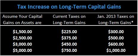 XNE Financial - Capital Gains