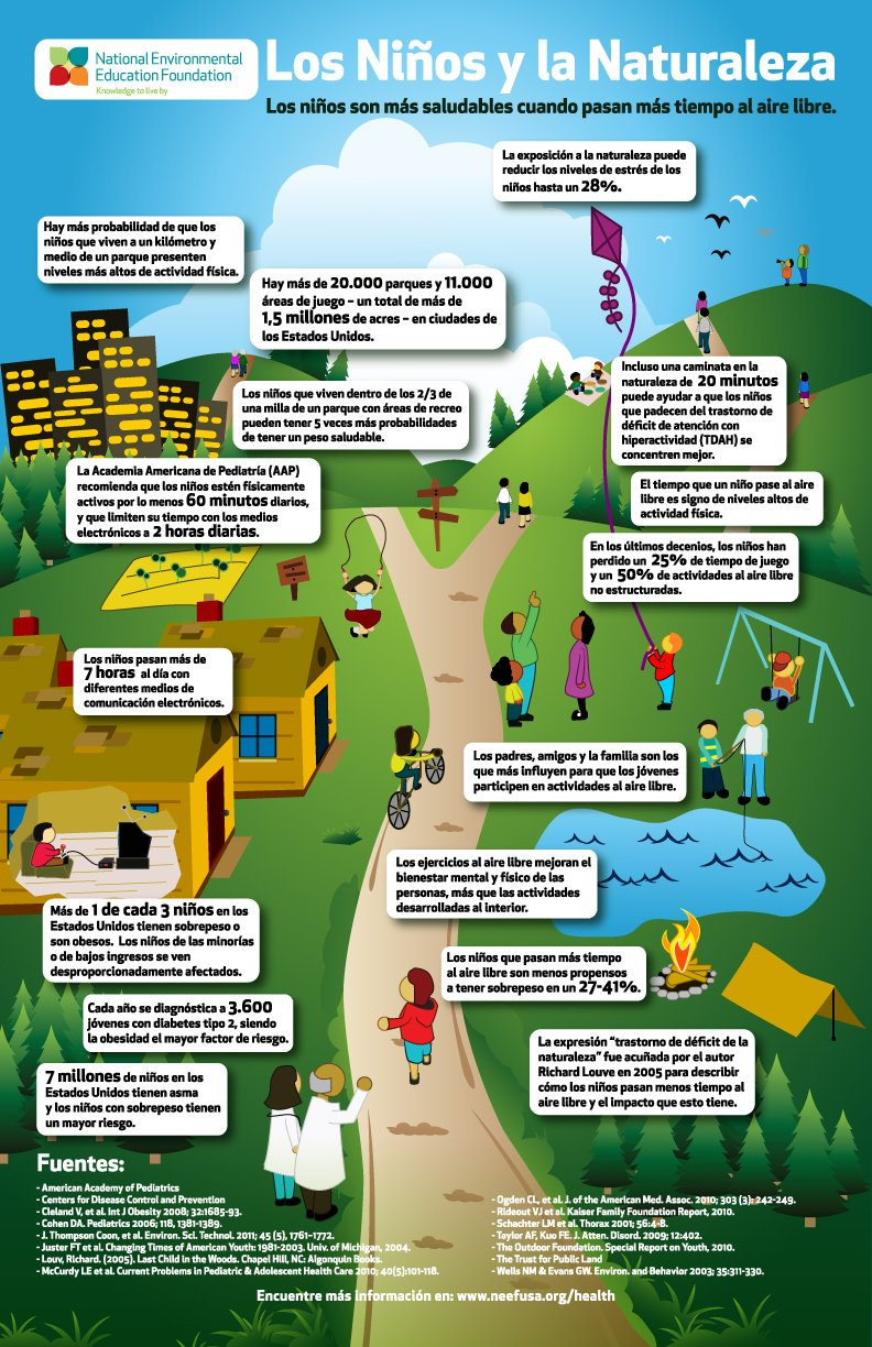 Now Available In Spanish Neef S Children Amp Nature Infographic