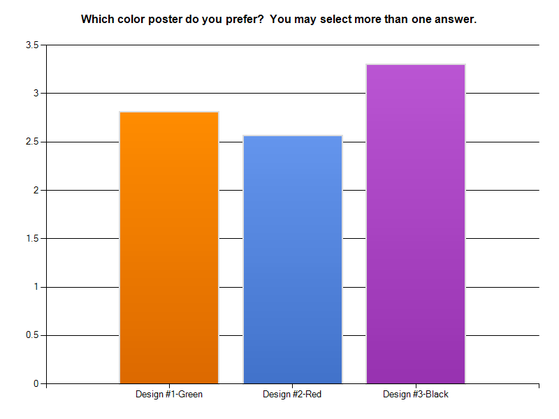 Poster Votes