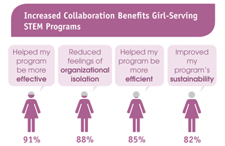 Increased Collaboration Benefits Girl-Serving STEM programs