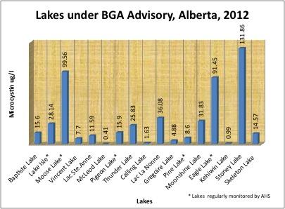 Lakes Under Advisory 2012