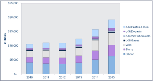 demand for crystalline silicon materials