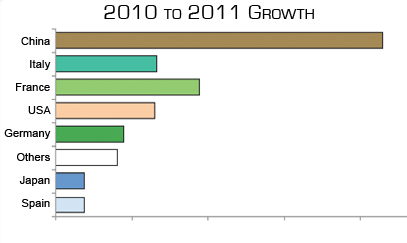 PV growth