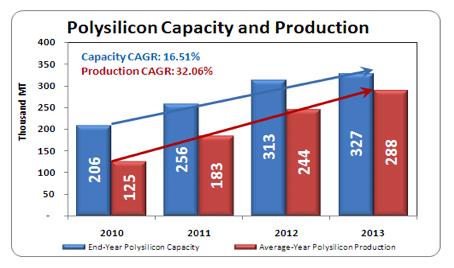 polysilcon capacity