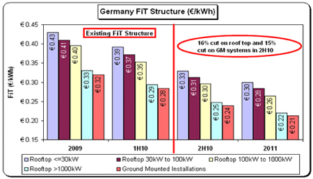 Graph of Germany FIT structure