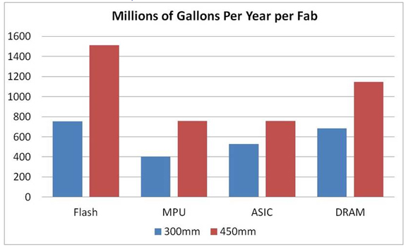 millions of gallons per year, per fab