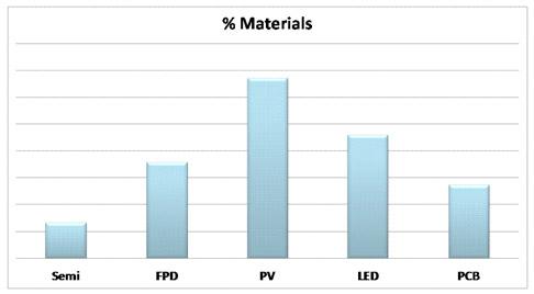 PV market % materials