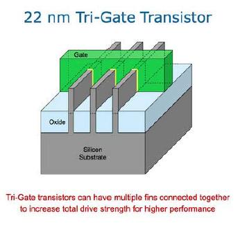 gate transistor