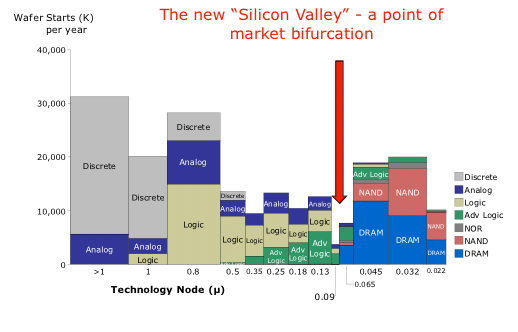 industry chart