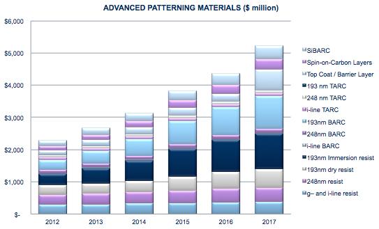 Patterning materials