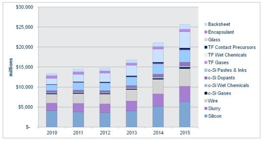PV materials forecast