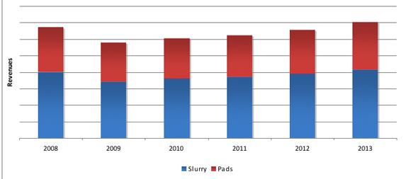 slurries, pads chart